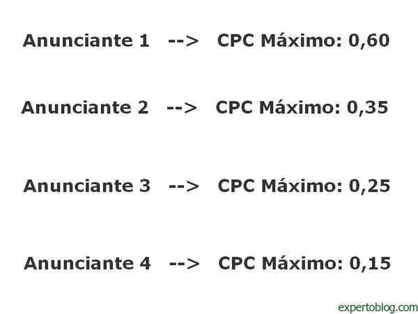 CPC Máximo AdSense