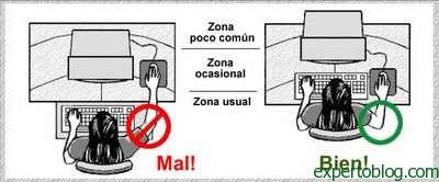 ergonomia-ubicacion-mouse