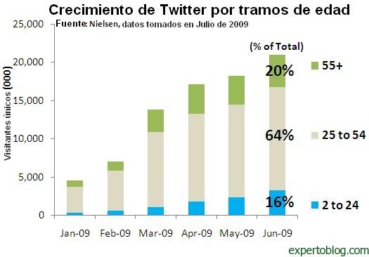 Número de usuarios de Twitter según su edad