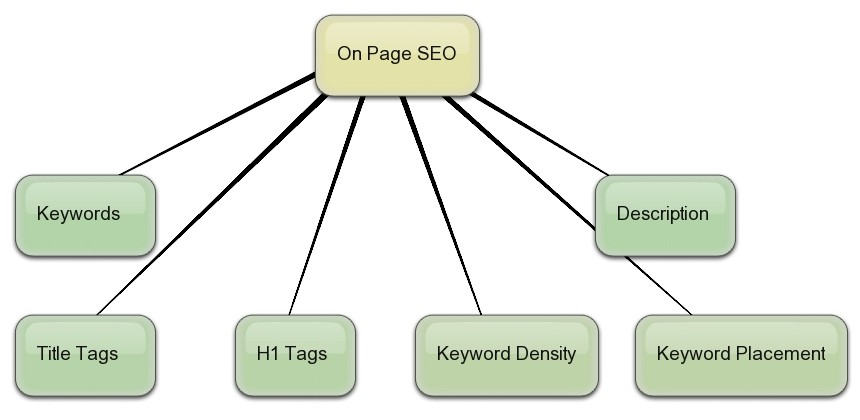 Factores del SEO on-page