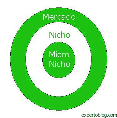 micronicho